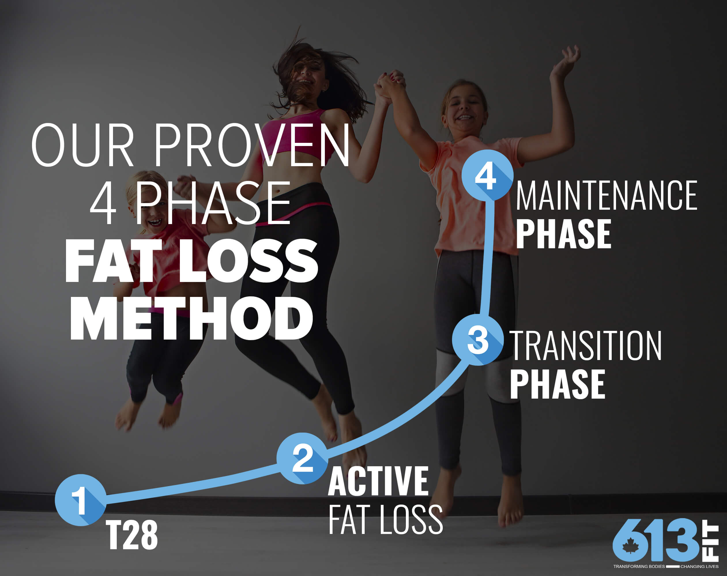 4 phase fat loss method